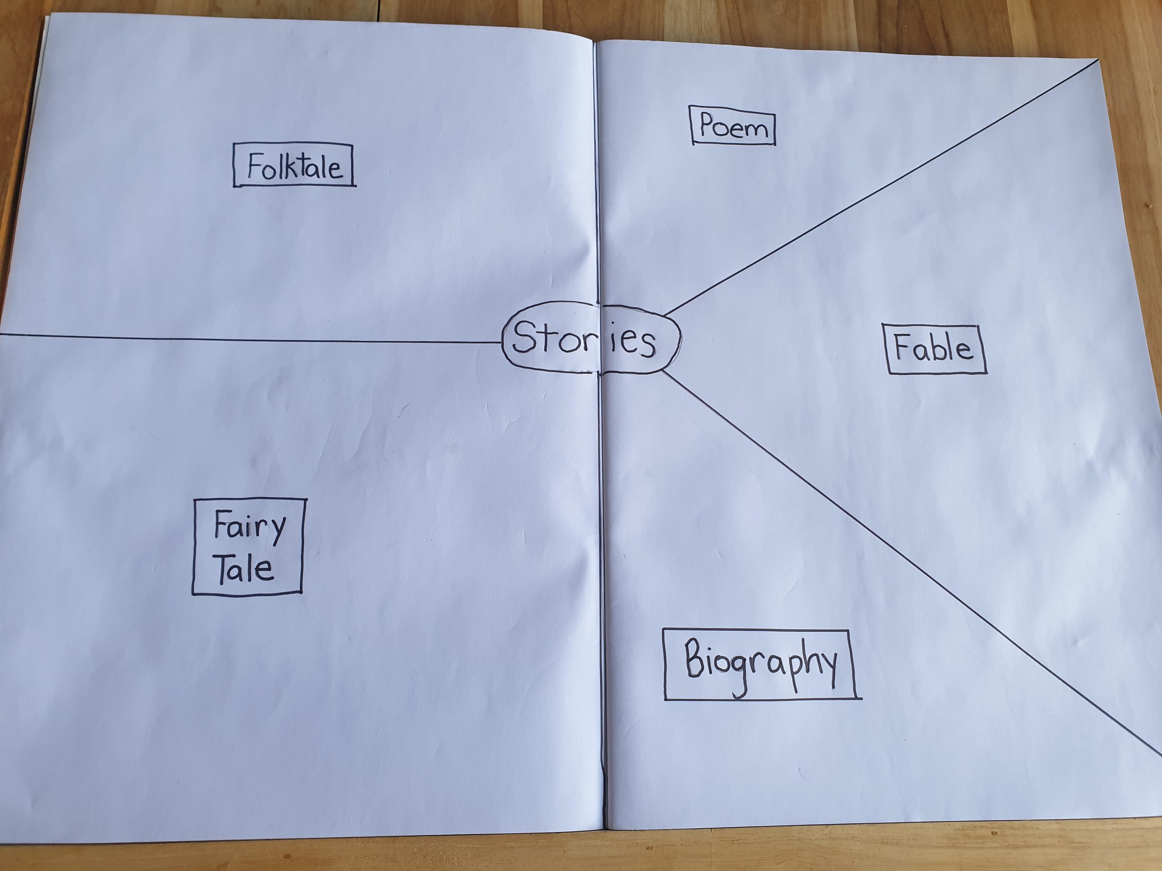 Stories Graphic Organizer