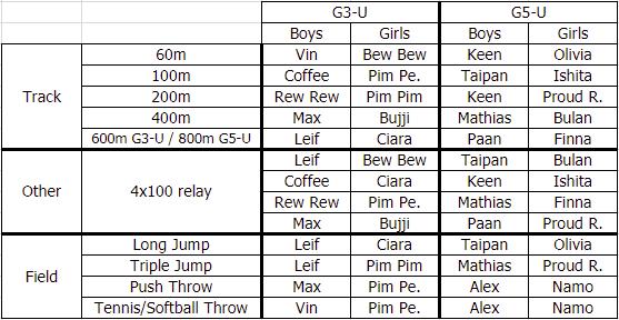 Primary Event List